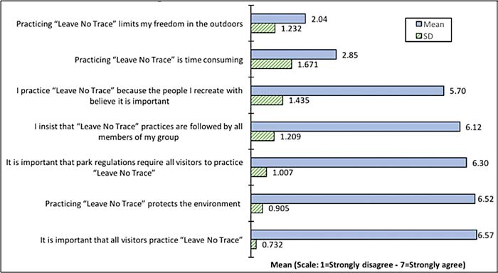 Boulderers' Attitudes and Beliefs – Regarding Leave No Trace in Rocky Mountain National Park